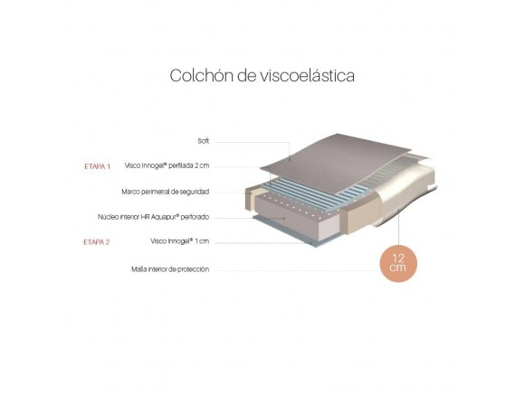 ROS Colchón de viscoelástica 4 en 1 para cuna